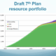 Webinar Recording: Draft 7th Power Plan – Preparing for Engagement